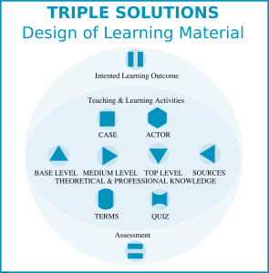 TRIPLE.icons design of learning material.version 2.1 EvB in PNG600fill
